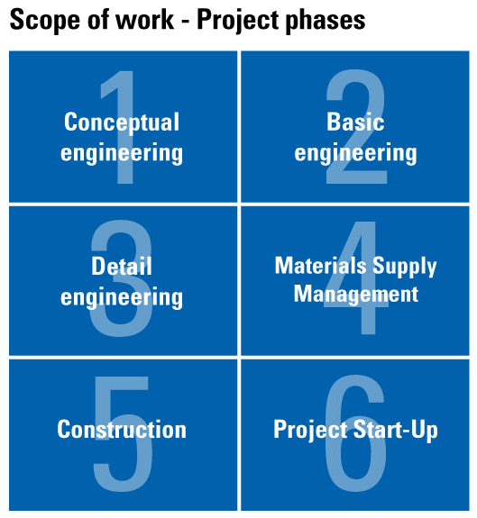 Comprehensive Project Management